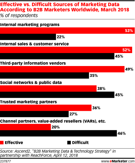 Effective vs. Difficult Sources of Marketing Data According to B2B Marketers Worldwide, March 2018 (% of respondents)