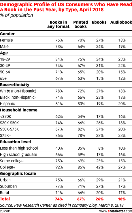 Demographic Profile of US Consumers Who Have Read a Book in the Past Year, by Type, April 2018 (% of population)