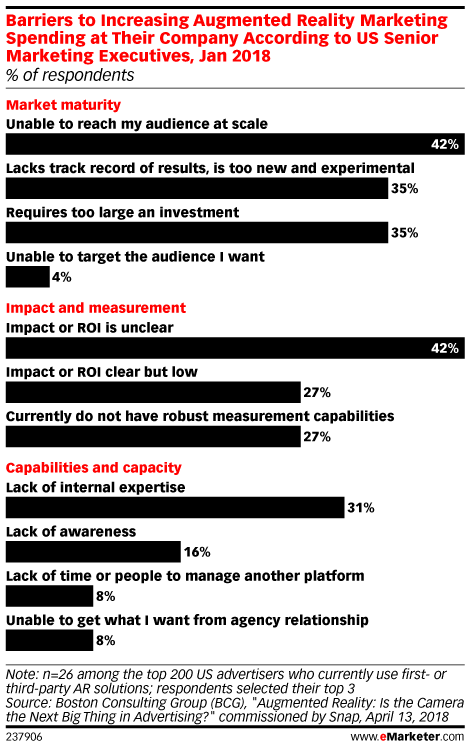 Barriers to Increasing Augmented Reality Marketing Spending at Their Company According to US Senior Marketing Executives, Jan 2018 (% of respondents)