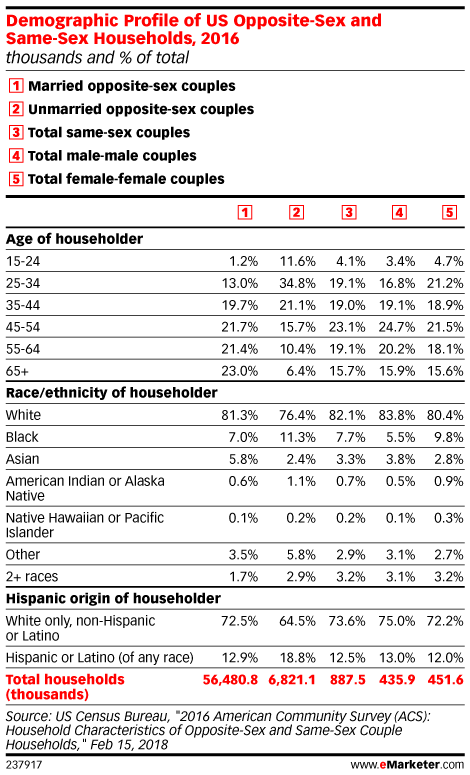 Demographic Profile of US Opposite-Sex and Same-Sex Households, 2016 (thousands and % of total)