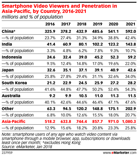 Smartphone Video Viewers and Penetration in Asia-Pacific, by Country, 2016-2021 (millions and % of population)