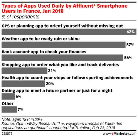 Types of Apps Used Daily by Affluent* Smartphone Users in France, Jan 2018 (% of respondents)