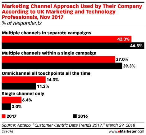 Marketing Channel Approach Used by Their Company According to UK Marketing and Technology Professionals, Nov 2017 (% of respondents)