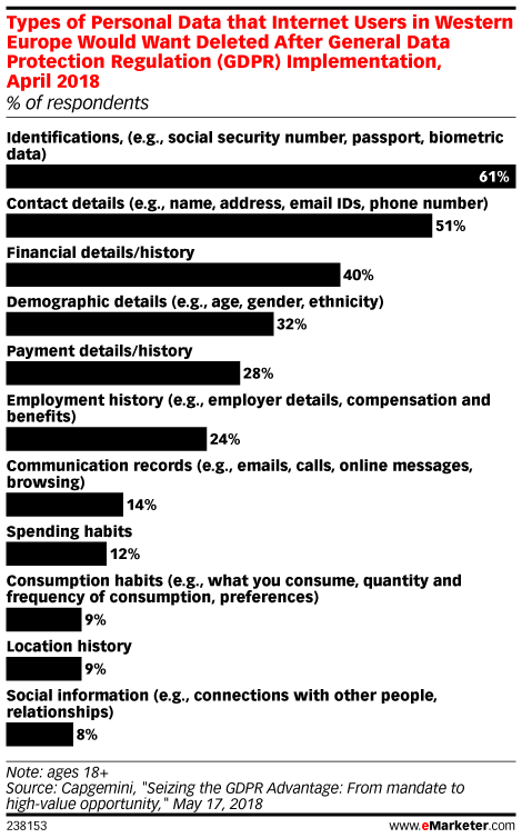Types of Personal Data that Internet Users in Western Europe Would Want Deleted After General Data Protection Regulation (GDPR) Implementation, April 2018 (% of respondents)