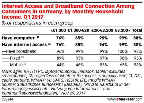Internet Access and Broadband Connection Among Consumers in Germany, by Monthly Household Income, Q1 2017 (% of respondents in each group)