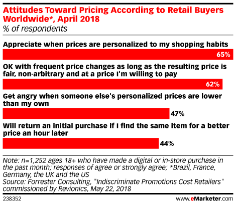 Attitudes Toward Pricing According to Retail Buyers Worldwide*, April 2018 (% of respondents)