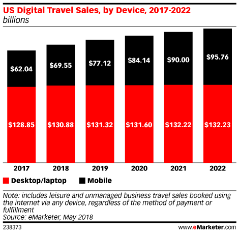 US Digital Travel Sales, by Device, 2017-2022 (billions)
