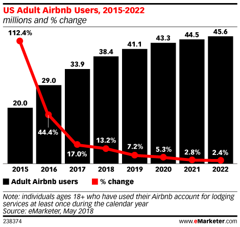 US Adult Airbnb Users, 2015-2022 (millions and % change)