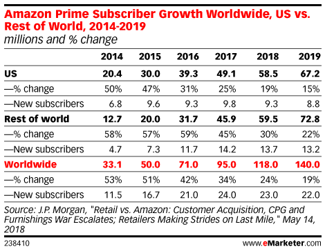 Amazon Prime Subscriber Growth Worldwide, US vs. Rest of World, 2014-2019 (millions and % change)