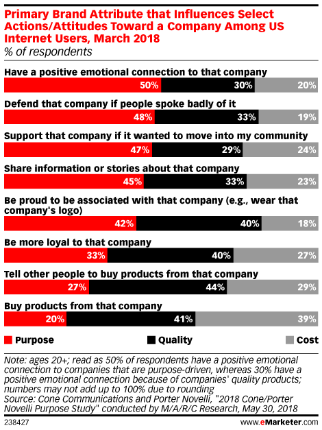 Primary Brand Attribute that Influences Select Actions/Attitudes Toward a Company Among US Internet Users, March 2018 (% of respondents)