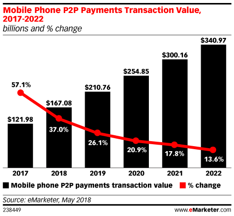 Mobile Phone P2P Payments Transaction Value, 2017-2022 (billions and % change)