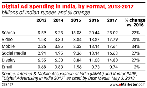 Digital Ad Spending in India, by Format, 2013-2017 (billions of Indian rupees and % change)
