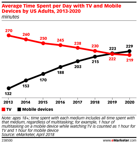 Average Time Spent per Day with TV and Mobile Devices by US Adults, 2013-2020 (minutes)