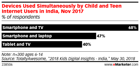 Devices Used Simultaneously by Child and Teen Internet Users in India, Nov 2017 (% of respondents)