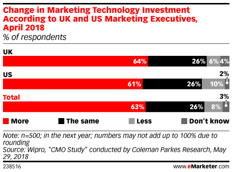 Change in Marketing Technology Investment According to UK and US Marketing Executives, April 2018 (% of respondents)