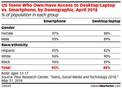 US Teens Who Own/Have Access to Desktop/Laptop vs. Smartphone, by Demographic, April 2018 (% of population in each group)