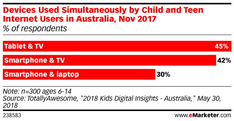 Devices Used Simultaneously by Child and Teen Internet Users in Australia, Nov 2017 (% of respondents)