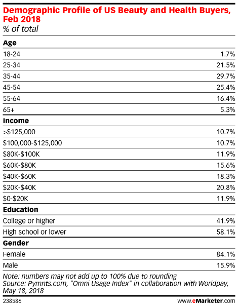Demographic Profile of US Beauty and Health Buyers, Feb 2018 (% of total)