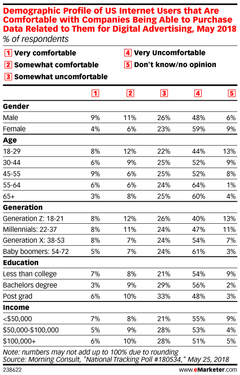 Demographic Profile of US Internet Users that Are Comfortable with Companies Being Able to Purchase Data Related to Them for Digital Advertising, May 2018 (% of respondents)