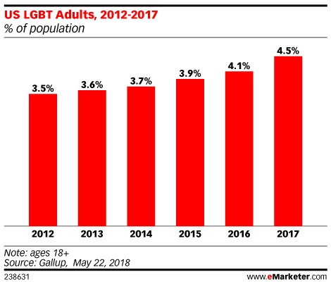 US LGBT Adults, 2012-2017 (% of population)