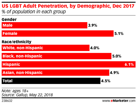 US LGBT Adult Penetration, by Demographic, Dec 2017 (% of population in each group)