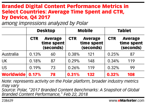 Branded Digital Content Performance Metrics in Select Countries: Average Time Spent and CTR, by Device, Q4 2017 (among impressions analyzed by Polar)