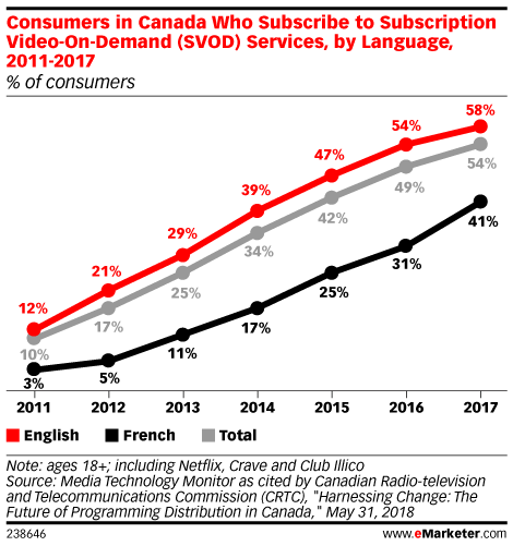 Consumers in Canada Who Subscribe to Subscription Video-On-Demand (SVOD) Services, by Language, 2011-2017 (% of consumers)