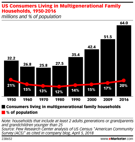 US Consumers Living in Multigenerational Family Households, 1950-2016 (millions and % of population)