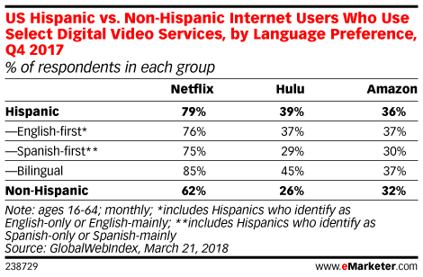 US Hispanic vs. Non-Hispanic Internet Users Who Use Select Digital Video Services, by Language Preference, Q4 2017 (% of respondents in each group)