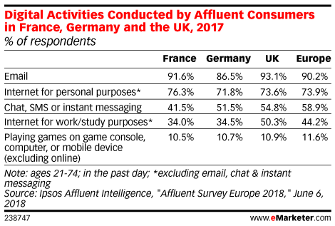 Digital Activities Conducted by Affluent Consumers in France, Germany and the UK, 2017 (% of respondents)