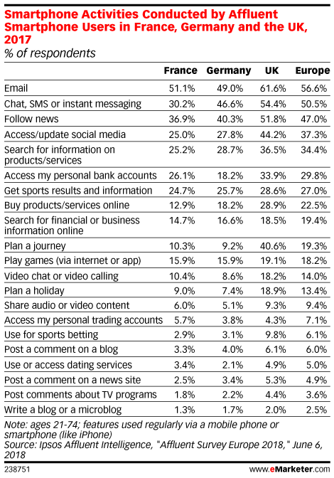Smartphone Activities Conducted by Affluent Smartphone Users in France, Germany and the UK, 2017 (% of respondents)