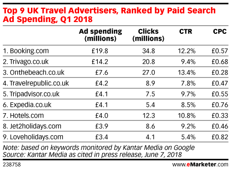 Top 9 UK Travel Advertisers, Ranked by Paid Search Ad Spending, Q1 2018