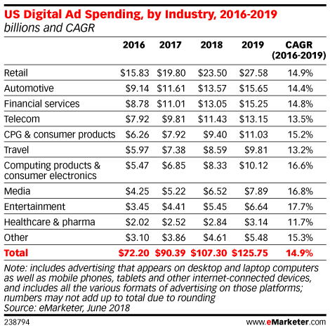 US Digital Ad Spending, by Industry, 2016-2019 (billions and CAGR)