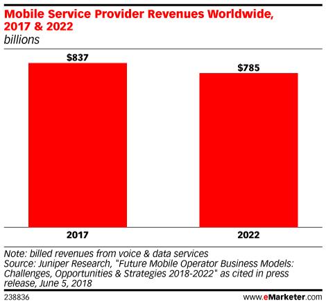 Mobile Service Provider Revenues Worldwide, 2017 & 2022 (billions)
