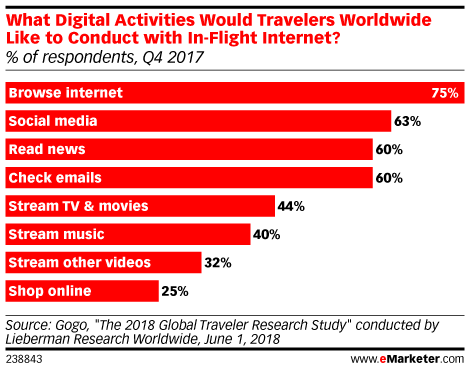 What Digital Activities Would Travelers Worldwide Like to Conduct with In-Flight Internet? (% of respondents, Q4 2017)
