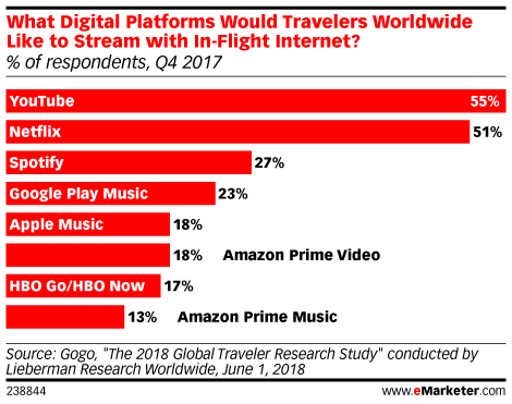What Digital Platforms Would Travelers Worldwide Like to Stream with In-Flight Internet? (% of respondents, Q4 2017)