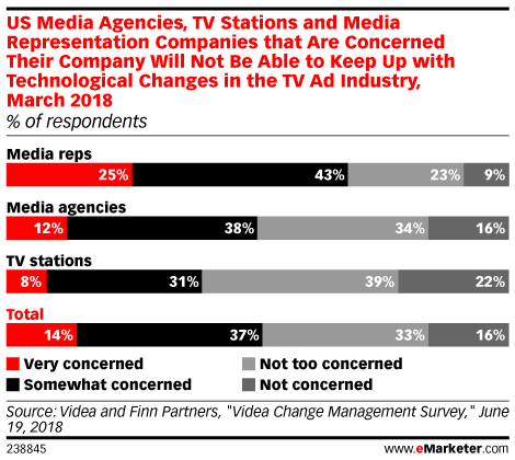 US Media Agencies, TV Stations and Media Representation Companies that Are Concerned Their Company Will Not Be Able to Keep Up with Technological Changes in the TV Ad Industry, March 2018 (% of respondents)