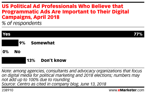 US Political Ad Professionals Who Believe that Programmatic Ads Are Important to Their Digital Campaigns, April 2018 (% of respondents)
