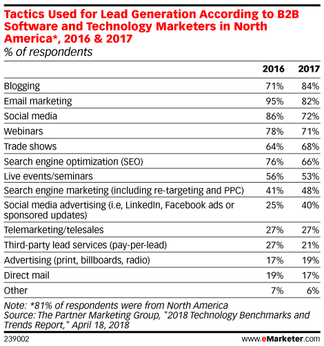 Tactics Used for Lead Generation According to B2B Software and Technology Marketers in North America*, 2016 & 2017 (% of respondents)