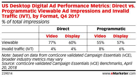 US Desktop Digital Ad Performance Metrics: Direct vs. Programmatic Viewable Ad Impressions and Invalid Traffic (IVT), by Format, Q4 2017 (% of total impressions)