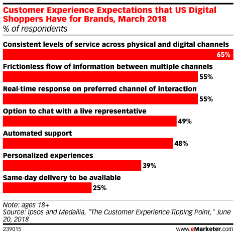 Customer Experience Expectations that US Digital Shoppers Have for Brands, March 2018 (% of respondents)