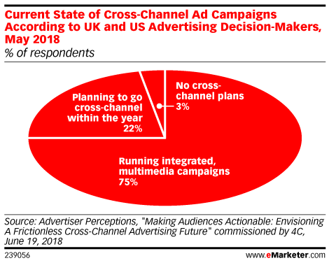 Current State of Cross-Channel Ad Campaigns According to UK and US Advertising Decision-Makers, May 2018 (% of respondents)