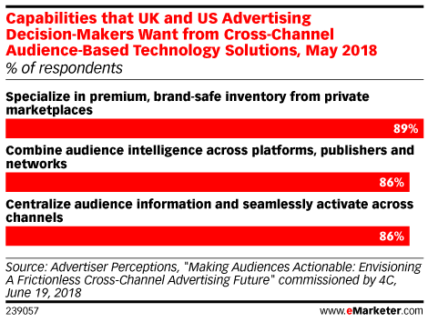 Capabilities that UK and US Advertising Decision-Makers Want from Cross-Channel Audience-Based Technology Solutions, May 2018 (% of respondents)