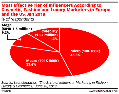 Most Effective Tier of Influencers According to Cosmetic, Fashion and Luxury Marketers in Europe and the US, Jan 2018 (% of respondents)