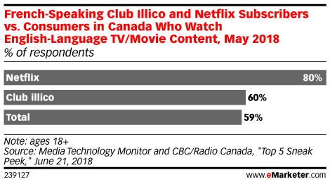 French-Speaking Club Illico and Netflix Subscribers vs. Consumers in Canada Who Watch English-Language TV/Movie Content, May 2018 (% of respondents)