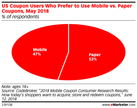 US Coupon Users Who Prefer to Use Mobile vs. Paper Coupons, May 2018 (% of respondents)