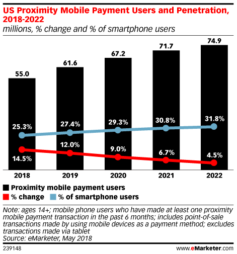 US Proximity Mobile Payment Users and Penetration, 2018-2022 (millions, % change and % of smartphone users)