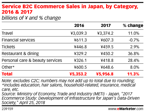 Service B2C Ecommerce Sales in Japan, by Category, 2016 & 2017 (billions of ¥ and % change)