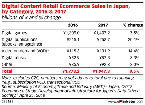 Digital Content Retail Ecommerce Sales in Japan, by Category, 2016 & 2017 (billions of ¥ and % change)