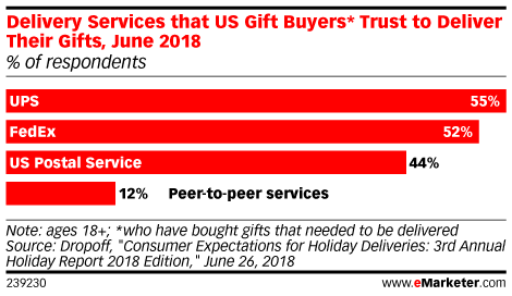 Delivery Services that US Gift Buyers* Trust to Deliver Their Gifts, June 2018 (% of respondents)
